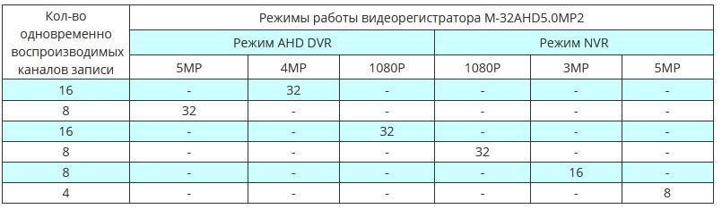Таблица режимов работы