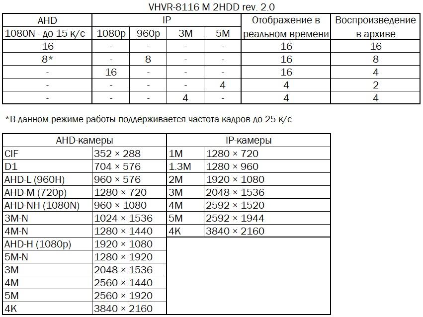 таблица режимов работы VHVR-8116