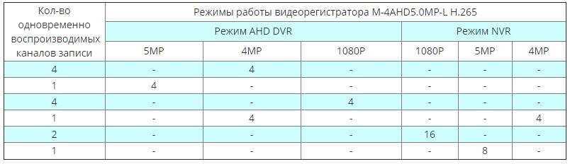Режимы работы M-4AHD5.0MP-L