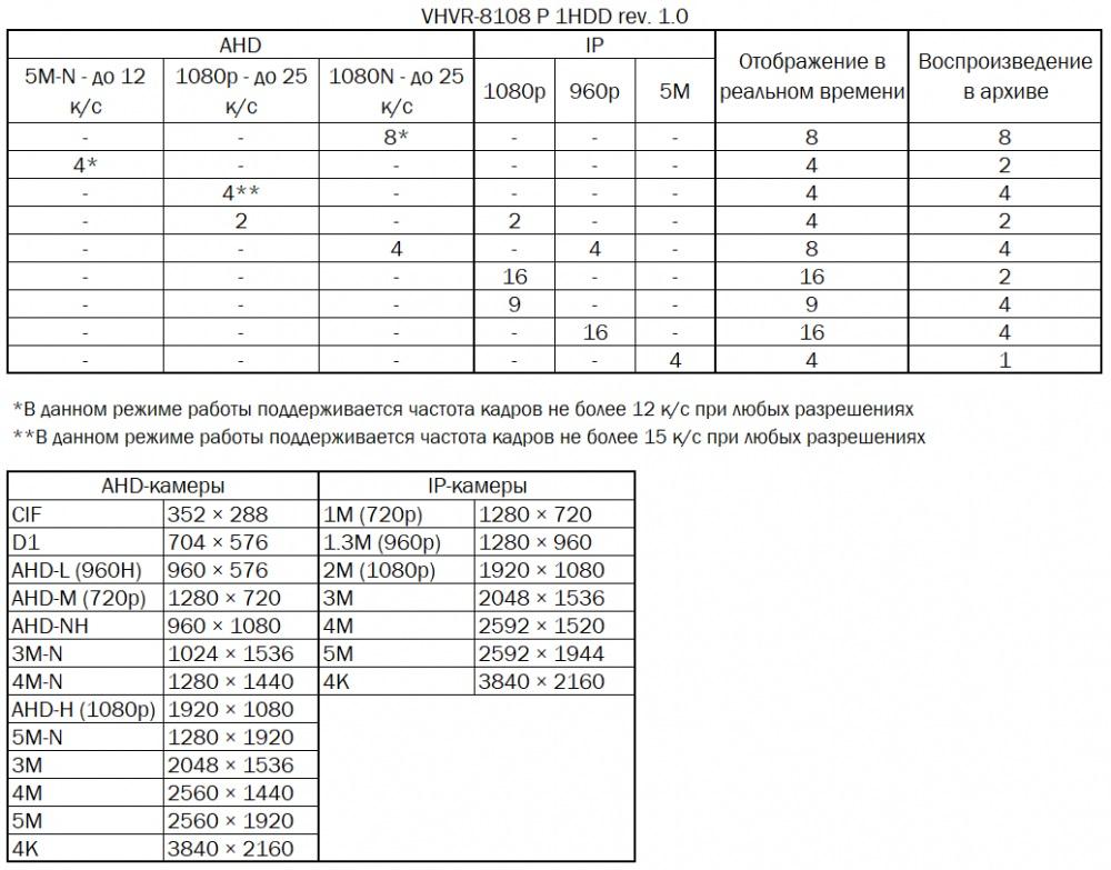 8108 таблица режимов работы