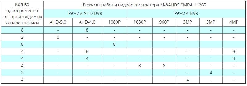 MATRIX M-8AHD5.0MP-L H.265 режимы работы