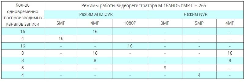 M-16AHD5.0MP-L