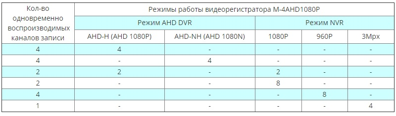 MATRIX M-4AHD1080P режимы