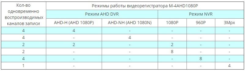 MATRIX M-4AHD720L режимы
